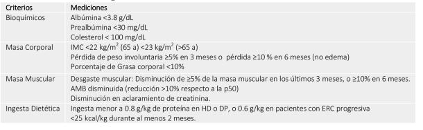 Tabla 3. Criterios de Diagnóstico del DPE