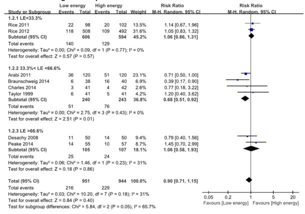 Figura 1. Impacto de la adecuación calórica en mortalidad