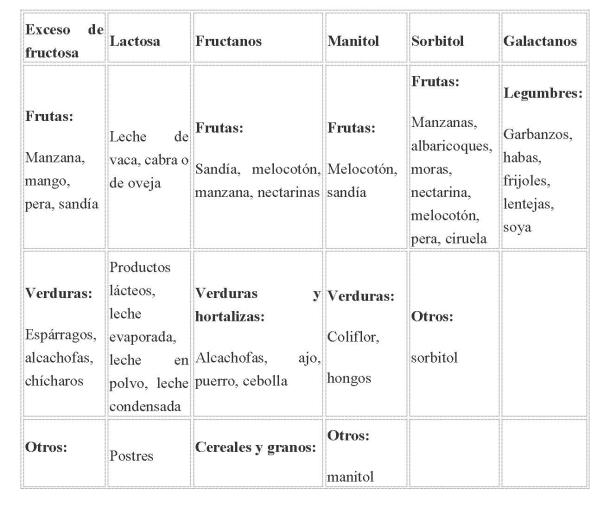 Tabla 1. Ejemplos de alimentos ricos en FODMAP