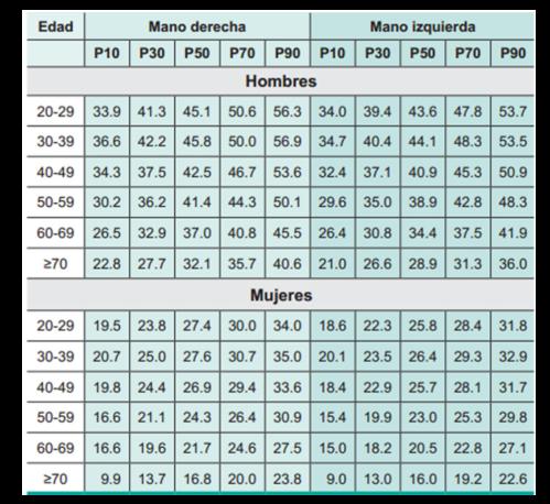 Tabla 1. Valores de referencia para dinamometría