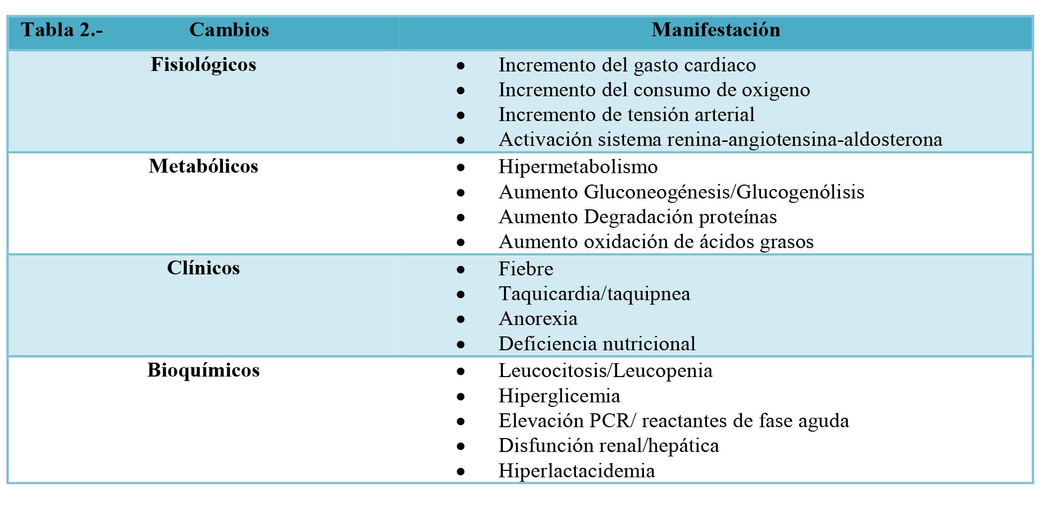 Aspectos Fisiologicos y Bioquímicos sobre la Respuesta Metabolica al ...